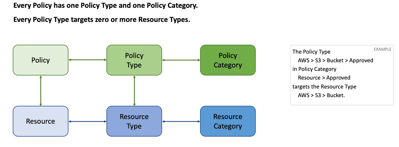 Policy Types & Categories | Turbot